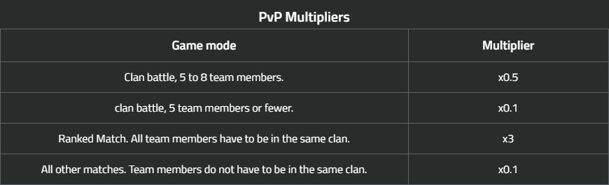 The return of Clan Challenges